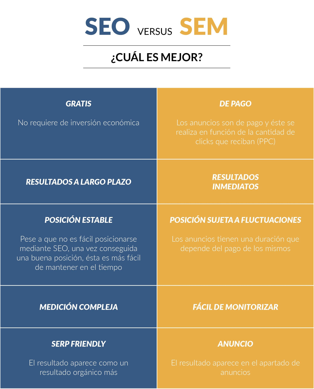 Diferencias y similitudes entre SEO y SEM