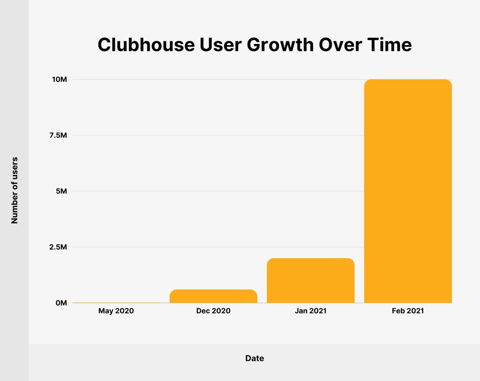 El boom de la app Clubhouse
